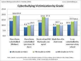 Bullying statistics video
